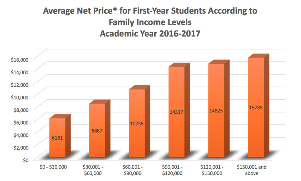 """what does college tuition really pay California promises free community college tuition, but how will it pay  district  are wondering where the money will come to pay for the tuition breaks  """"it's  really preliminary, but the students (in the promise program) are."""