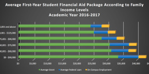 Average Financial Aid Package 2016-17