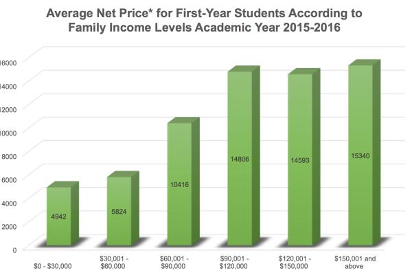 Net Price Chart