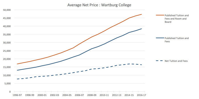 Average Net Price