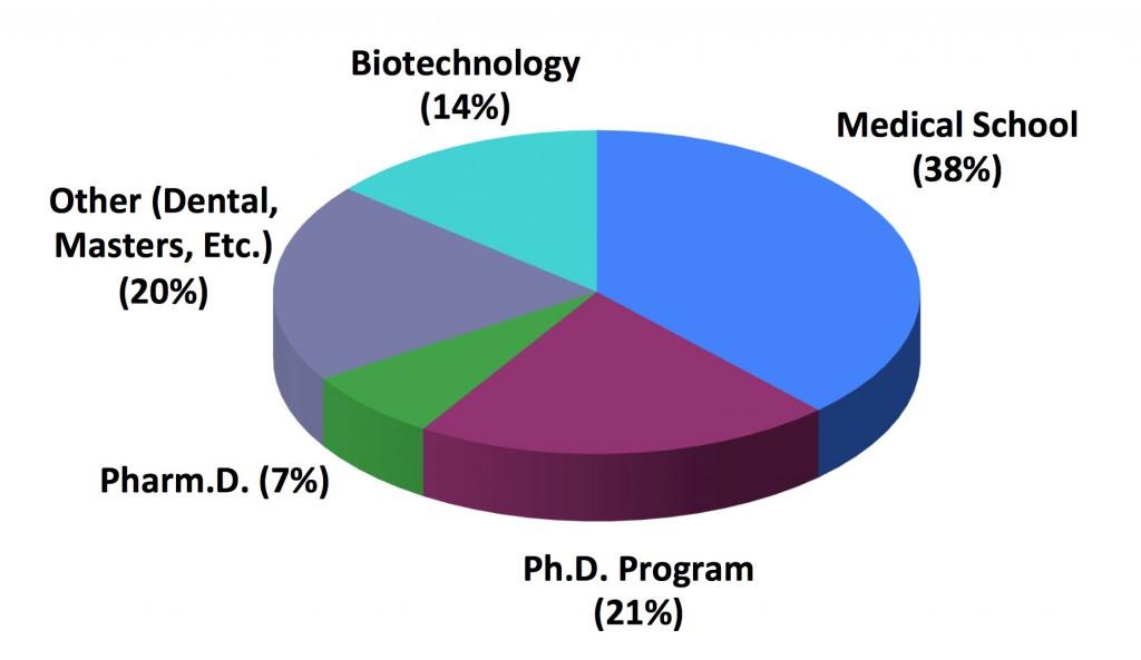 Biochemistry Placement