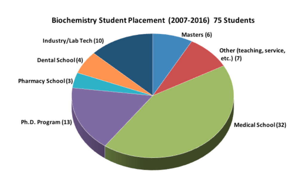 Biochemistry Placement Chart