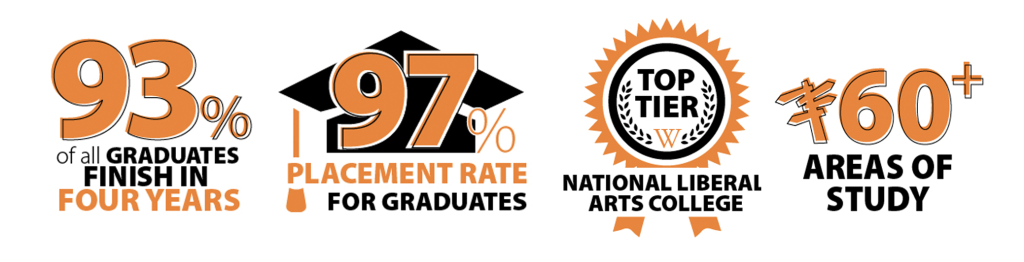 fast facts 2021-22: 93% of graduates finish in four years; 97% placement rate for graduates; top tier national liberal arts college; 60+ areas of study