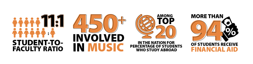 fast facts 2021-22: 11:1 Student to faculty ratio; 450+ involved in music; among top 20 in the U.S. for percentage of students who study abroad; 94+% of students receive financial aid