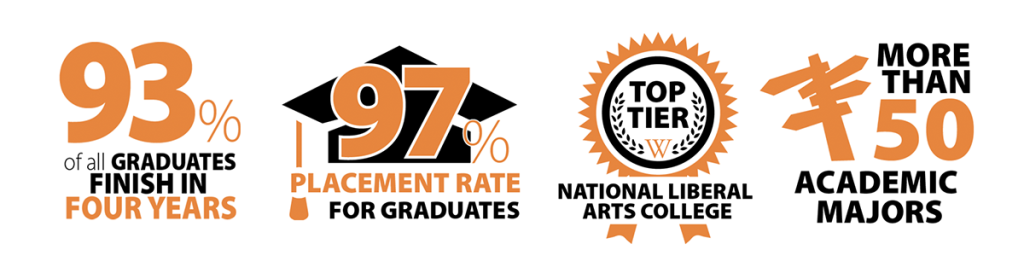 Know the Facts: 93% finish in four years; 97% placement rate; top tier liberal arts college; more than 50 majors