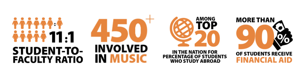 Know the Facts: 11:1 student to faculty ratio; 450+ involved in music; top 20 in U.S. for percentage of students who study abroad; more than 90% of students receive financial aid