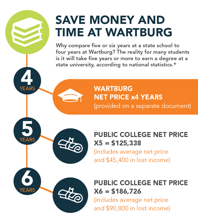 Save Money and Time at Wartburg Illustration
