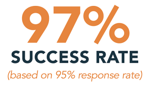 97 percent success rate