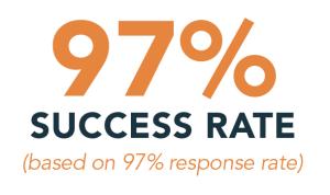 97% Success Rate