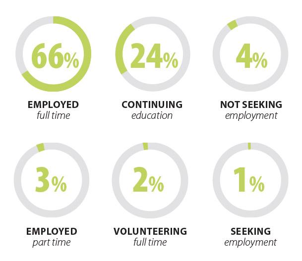 16-17 Employment Stats