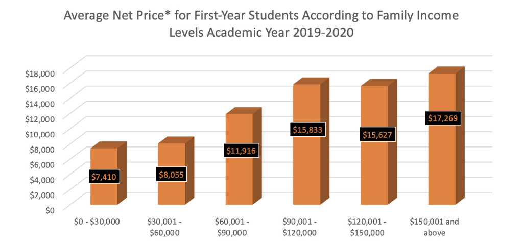 Average Net Price 2019-20
