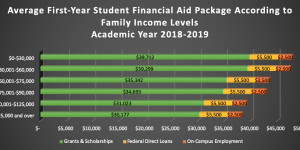 2018-19 Financial Aid Package by Income Levels