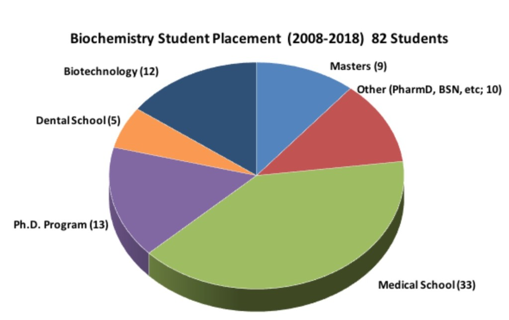 Biochemistry Placement 2008-2018 - 82 students (33 medical school, 13 Ph.D. program, 12 biotechnology, 10 Other, 9 Masters, 5 Dental