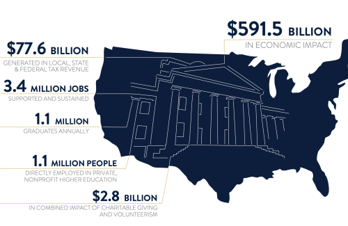 National Impact: $591.5 billion in economic impact; $77.6 billion in local, state and federal taxes; 3.4 million jobs supported and sustained; 1.1 million graduates annually; 1.1 million people directly employed in private, nonprofit higher education; $2.8 billion in combined impact of charitable giving and volunteerism
