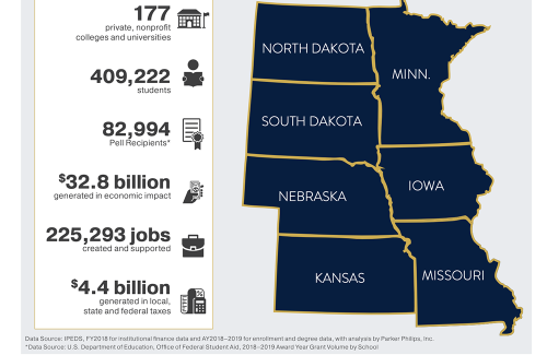 Regional Impact: 177 institutions; 409,222 students; 82,994 Pell recipients; $32.8 billion in economic impact; 225,293 jobs created and supported; $4.4 billion generated in local, state and federal taxes